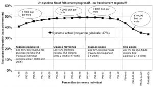 Un système fiscal faiblement progressif ou franchement régressif?