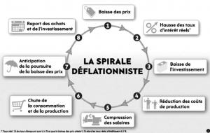 Vers une nouvelle crise économique déflationniste dans la zone euro ?