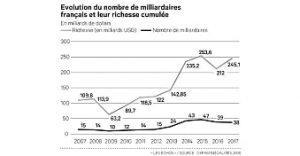 p3 france-les-tres-riches-toujours-plus-riches-web-tete-0301180187058_n&b.tif
