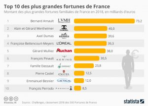 Top_10_des_plus_grandes_fortunes_de_france_n